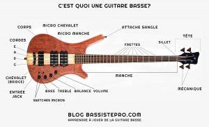 cest quoi une guitare basse blog bassistepro