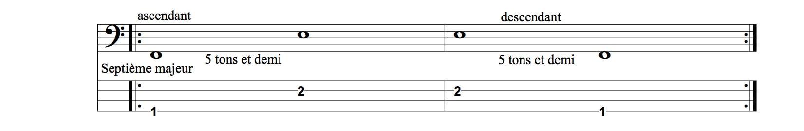 demi-tons septième majeur