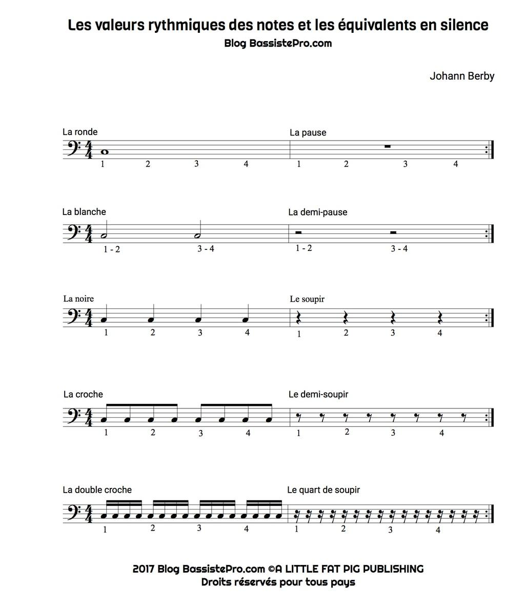 Les valeurs rythmiques notes équivalents silence