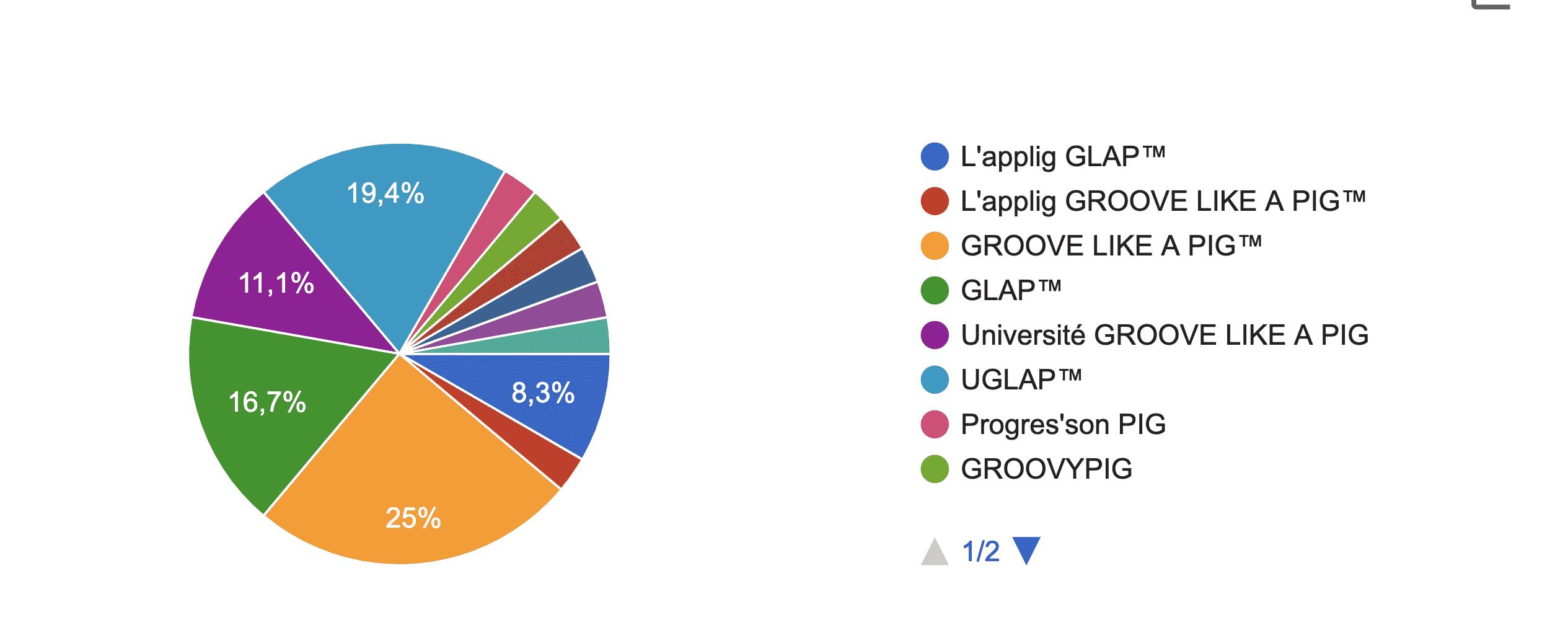 Démonstration application UGLAP®